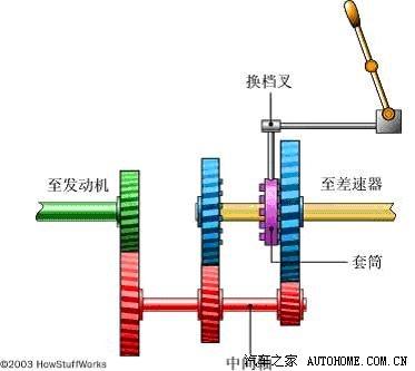 挂进1档时,套筒就和右边的齿轮(蓝色)啮合