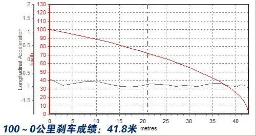 与世界距离拉近 测试中华酷宝1.8t 6mt 汽车之家