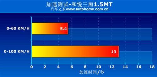 大空间是优势!测试江淮和悦三厢1.5mt 汽车之家