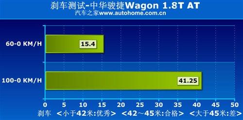 产品不错/市场未知 测骏捷wagon 1.8t 汽车之家
