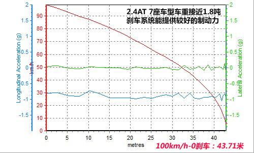 【图】科帕奇(进口)2008款刹车距离