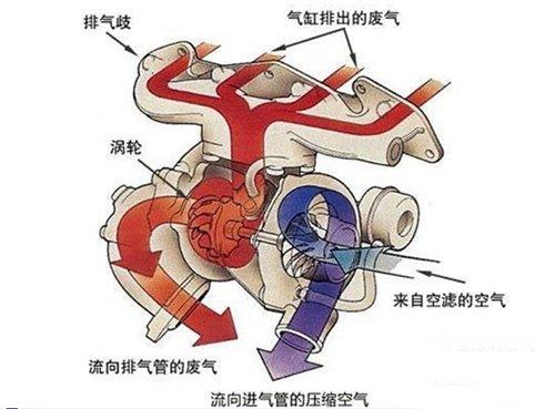 该注意什么?涡轮增压发动机的保养指南 汽车之家