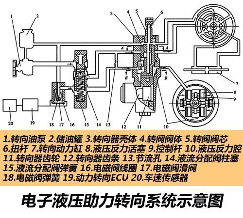 助力转向_机械液压助力