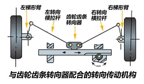 各有所长 三种常见助力转向系统介绍 汽车之家
