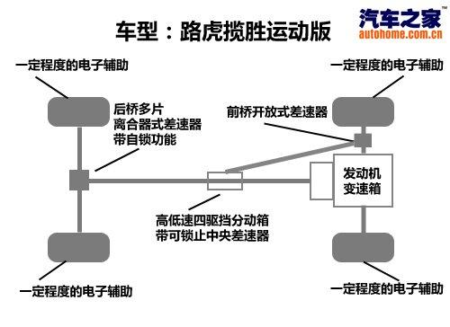 d90 rc汽车前桥结构图