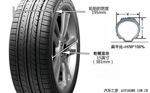 汽车轮胎规格参数图解_汽车轮胎规格参数解释