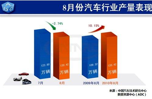 汽车技术研究中心:8月中国汽车产销报告 汽车之家