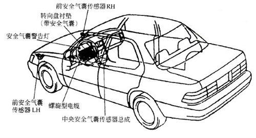 『通常车型的安全气囊系统结构示意图』