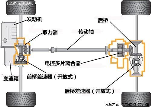 haldex的四驱系统已广泛运用在大众