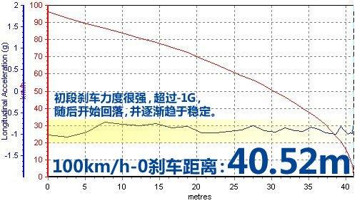 【图】福克斯刹车距离