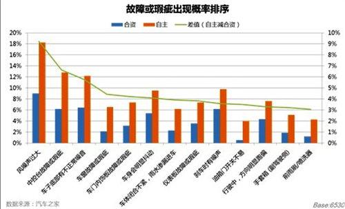 [新闻晨报] 中国乘用车质量调查报告 汽车之家