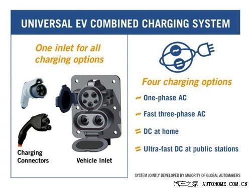 兼容4种模式 8厂商发布新充电接口标准 汽车之家