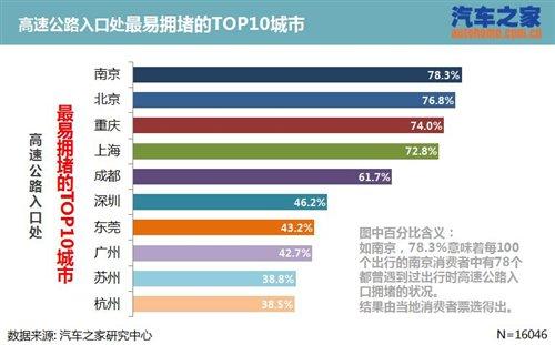 国庆高速免费通行影响几何 汽车之家