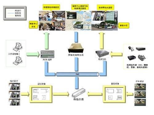 是未来交通系统的发展方向,它是将先进的信息技术,数据通讯传输技术