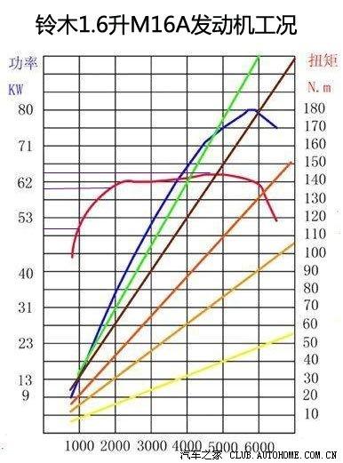 世嘉1.6/2.0升发动机,世嘉/宝马2.0升发动机工况图对比(转) - 哈哈哼兮 - 哈哈哼兮
