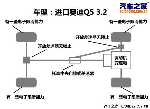 差速器结构,前后桥的位置(轮间)不含机械锁止装置